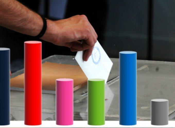 Δημοσκόπηση της Prorata δείχνει 8 μονάδες διαφορά ΝΔ με ΣΥΡΙΖΑ- Στο 14% το Κίνημα Αλλαγής