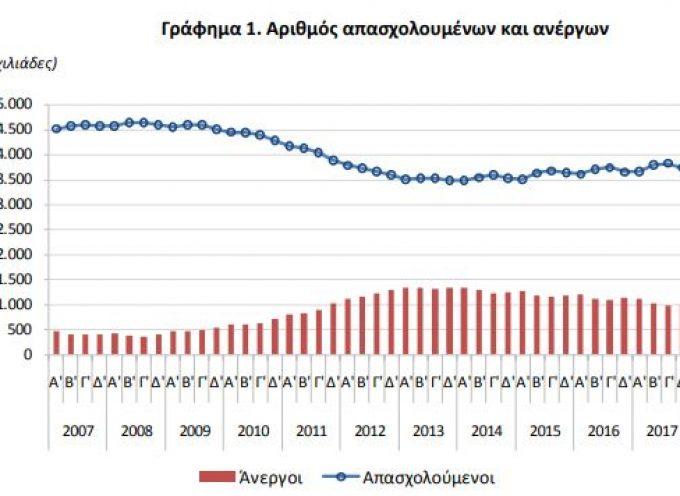 ΕΛΣΤΑΤ: Αυξήθηκε η ανεργία το τελευταίο τρίμηνο του 2017