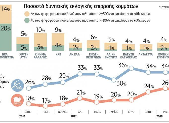 Δημοσκόπηση ProRata: Στο 13% το Κίνημα Αλλαγής και με 10 μονάδες μπροστά η ΝΔ από τον ΣΥΡΙΖΑ