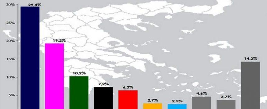 Δημοσκόπηση Rass: Τρίτη δύναμη αναδεικνύεται το Κίνημα Αλλαγής με 10,2%!