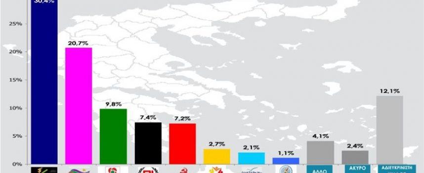 Η πρώτη δημοσκόπηση (RASS) μετά την παραίτηση Κοτζιά δίνει προβάδισμα 9,7 μονάδων στη ΝΔ και το ΚΙΝΑΛ στο 10%