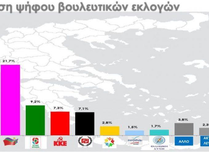 Δημοσκόπηση RASS: Μαγάλη διαφορά ΝΔ – ΣΥΡΙΖΑ – Έκπληξη το Κίνημα Αλλαγής